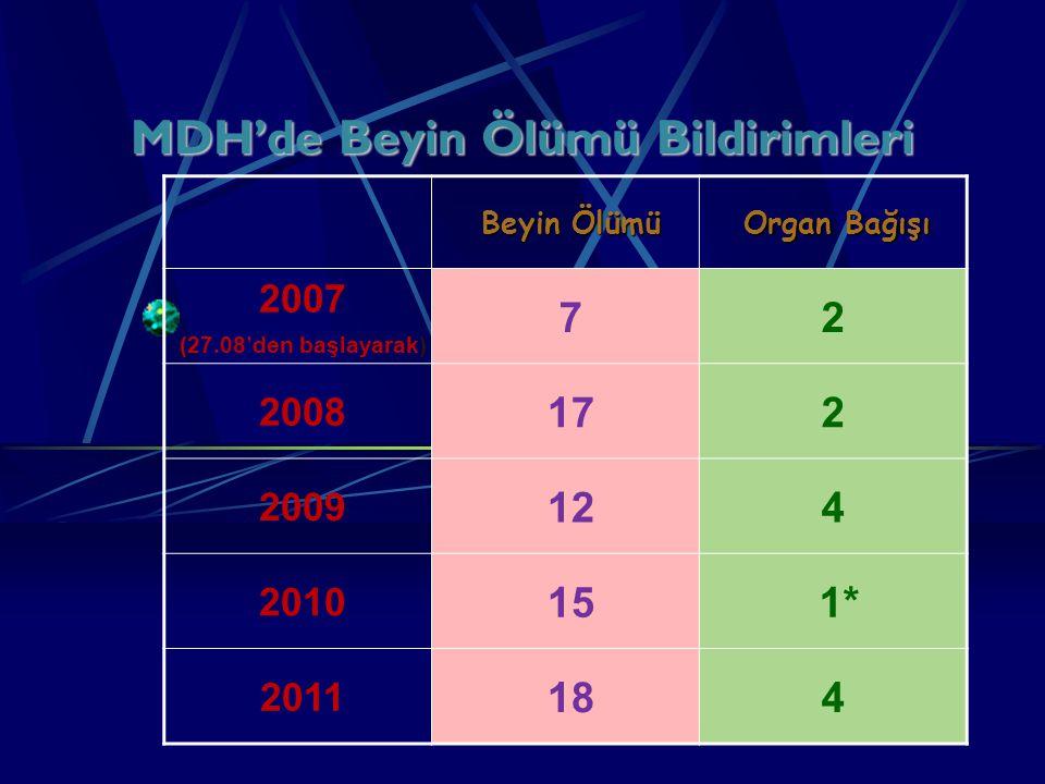 MDH'de Beyin Ölümü Bildirimleri Beyin Ölümü Organ Bağışı 2007 (27.08'den başlayarak) 72 2008 172 2009 124 2010 15 1* 2011 184