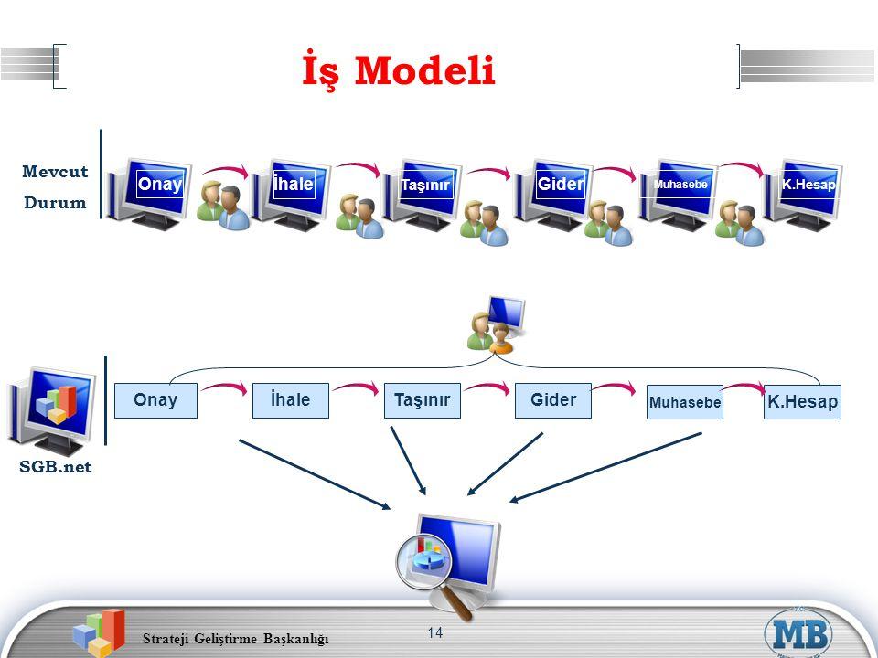 Strateji Geliştirme Başkanlığı 14 İş Modeli Onay İhaleGider OnayİhaleTaşınırGider SGB.net Mevcut Durum Taşınır Muhasebe K.Hesap Muhasebe K.Hesap