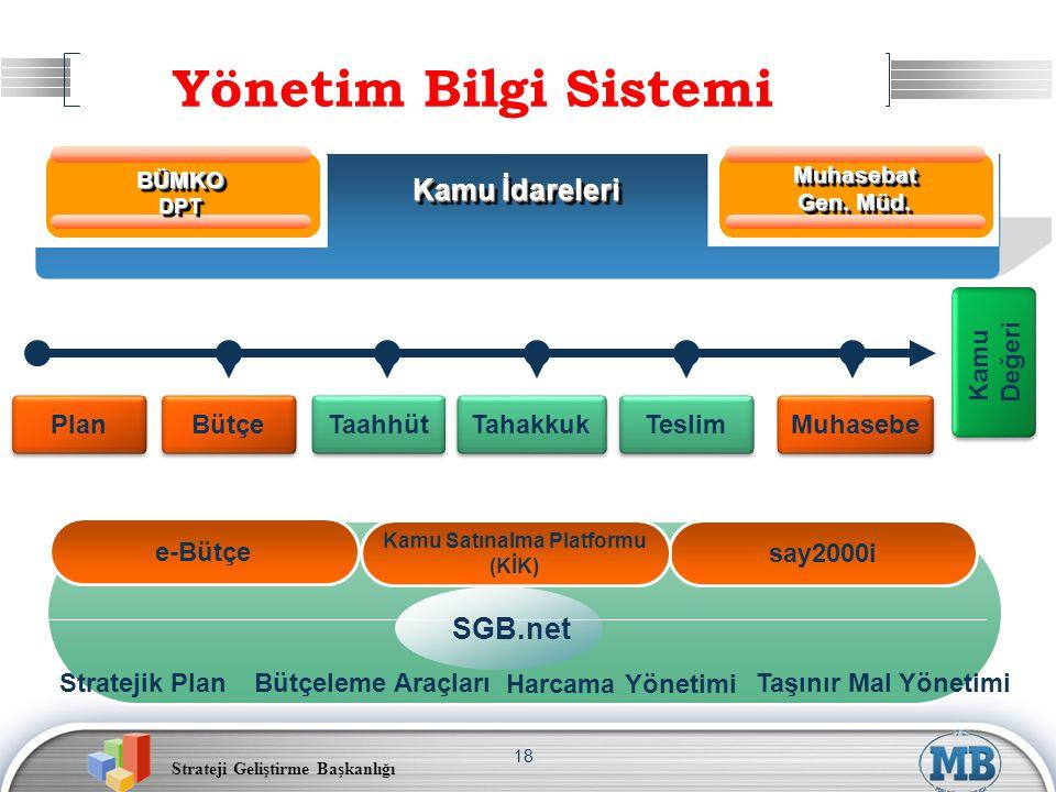 Strateji Geliştirme Başkanlığı 18 Yönetim Bilgi Sistemi Plan Bütçe Taahhüt Teslim Muhasebe BÜMKODPTBÜMKODPT Muhasebat Gen. Müd. Kamu İdareleri e-Bütçe