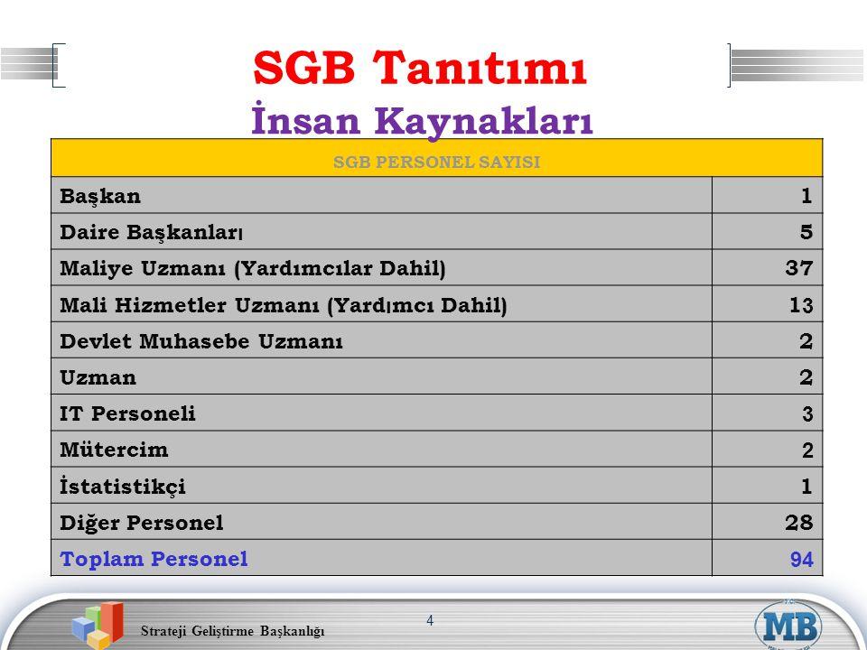 Strateji Geliştirme Başkanlığı 4 SGB PERSONEL SAYISI Başkan1 Daire Başkanlar ı 5 Maliye Uzmanı (Yardımcılar Dahil)37 Mali Hizmetler Uzmanı (Yard ı mcı