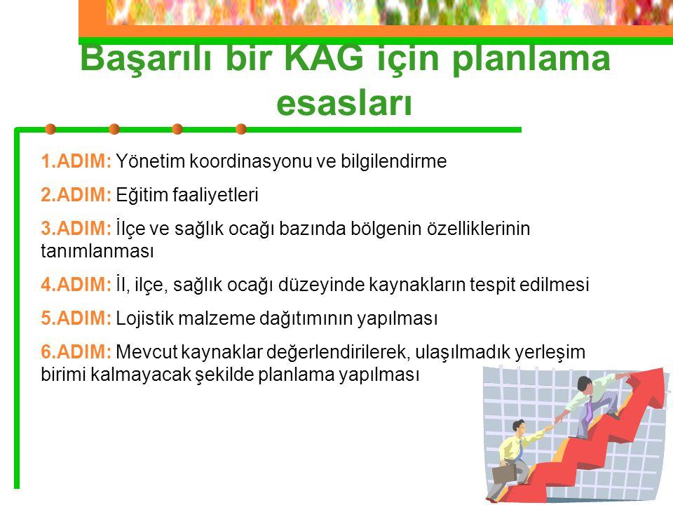 1.ADIM: Yönetim koordinasyonu ve bilgilendirme 2.ADIM: Eğitim faaliyetleri 3.ADIM: İlçe ve sağlık ocağı bazında bölgenin özelliklerinin tanımlanması 4