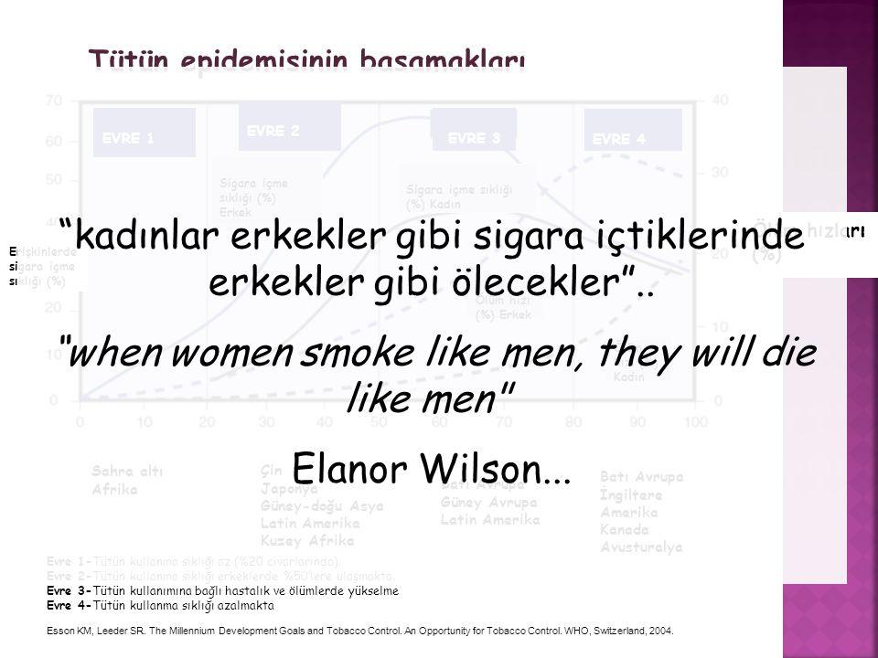 Tütün kontrolü tıp alanında rasyoneli en güçlü kanıta dayalı uygulamalar arasındadır Esson KM, Leeder SR.