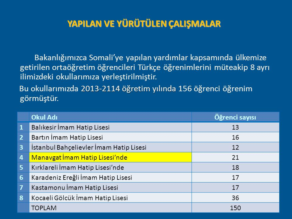 YAPILAN VE YÜRÜTÜLEN ÇALIŞMALAR Bakanlığımızca Somali'ye yapılan yardımlar kapsamında ülkemize getirilen ortaöğretim öğrencileri Türkçe öğrenimlerini