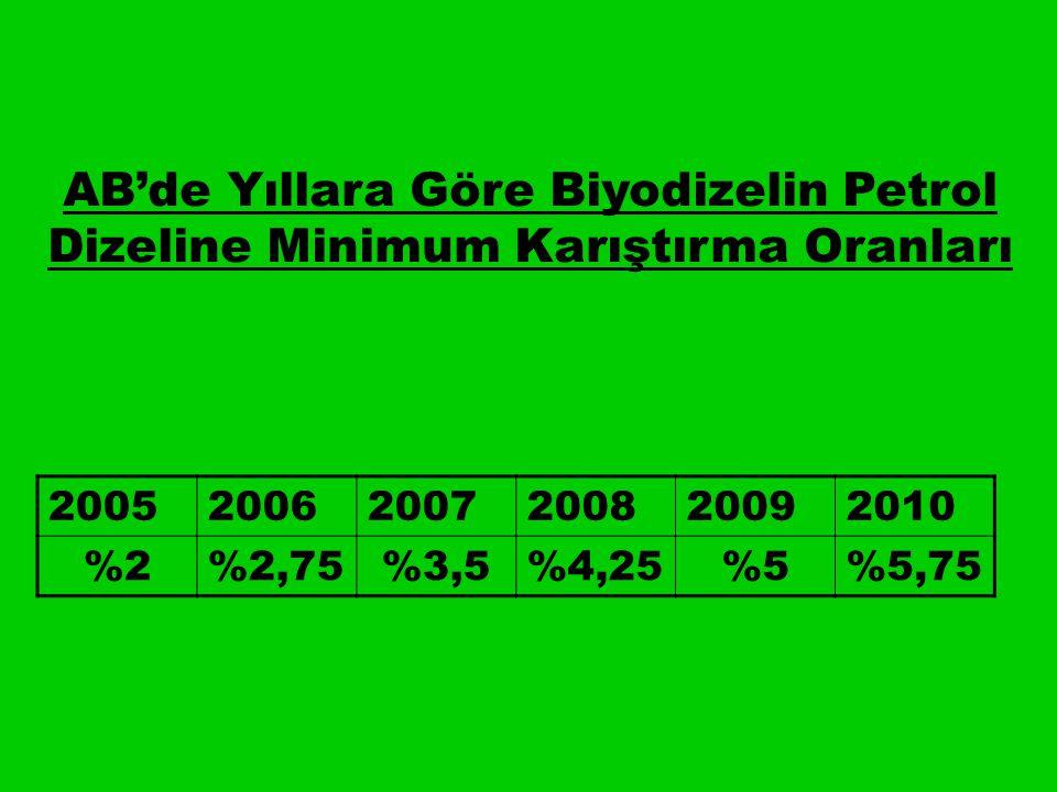 200520062007200820092010 %2%2,75%3,5%4,25%5%5,75 AB'de Yıllara Göre Biyodizelin Petrol Dizeline Minimum Karıştırma Oranları