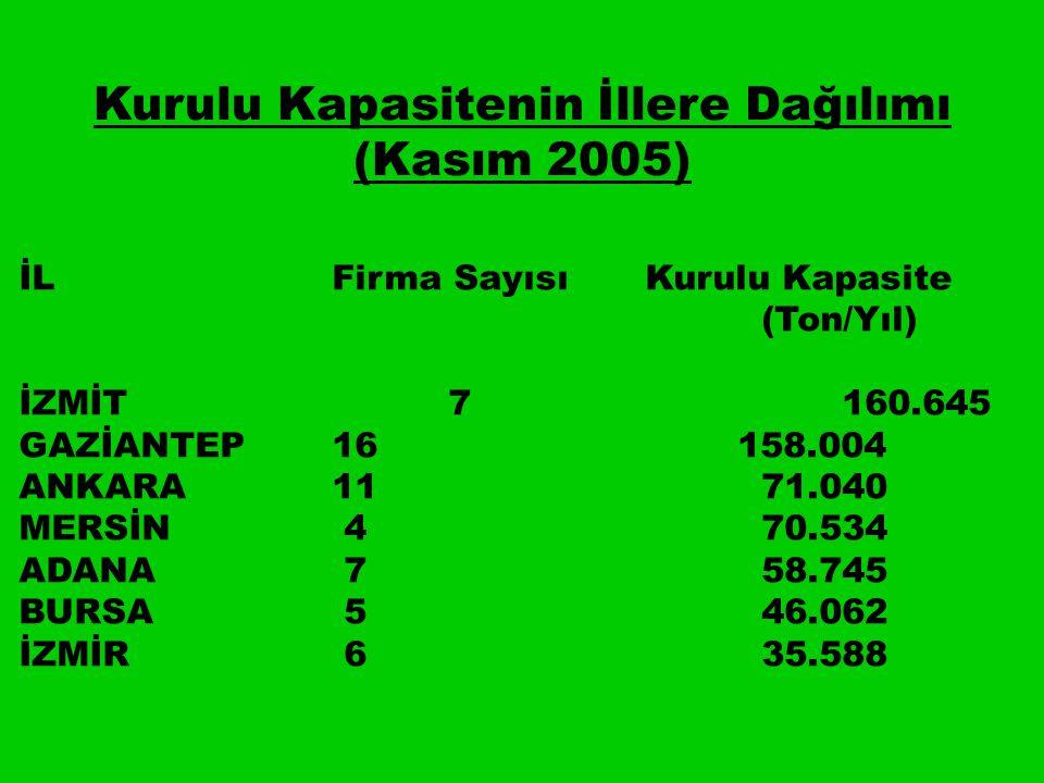 Kurulu Kapasitenin İllere Dağılımı (Kasım 2005) İLFirma SayısıKurulu Kapasite (Ton/Yıl) İZMİT 7 160.645 GAZİANTEP16 158.004 ANKARA11 71.040 MERSİN 4 70.534 ADANA 7 58.745 BURSA 5 46.062 İZMİR 6 35.588