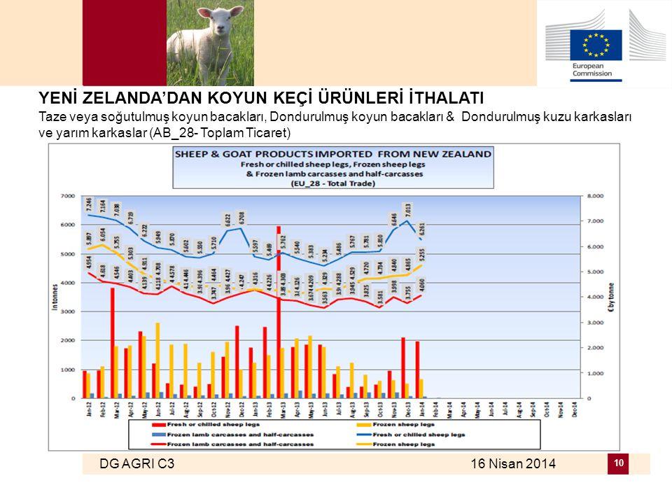 DG AGRI C3 16 Nisan 2014 10 YENİ ZELANDA'DAN KOYUN KEÇİ ÜRÜNLERİ İTHALATI Taze veya soğutulmuş koyun bacakları, Dondurulmuş koyun bacakları & Dondurulmuş kuzu karkasları ve yarım karkaslar (AB_28- Toplam Ticaret)