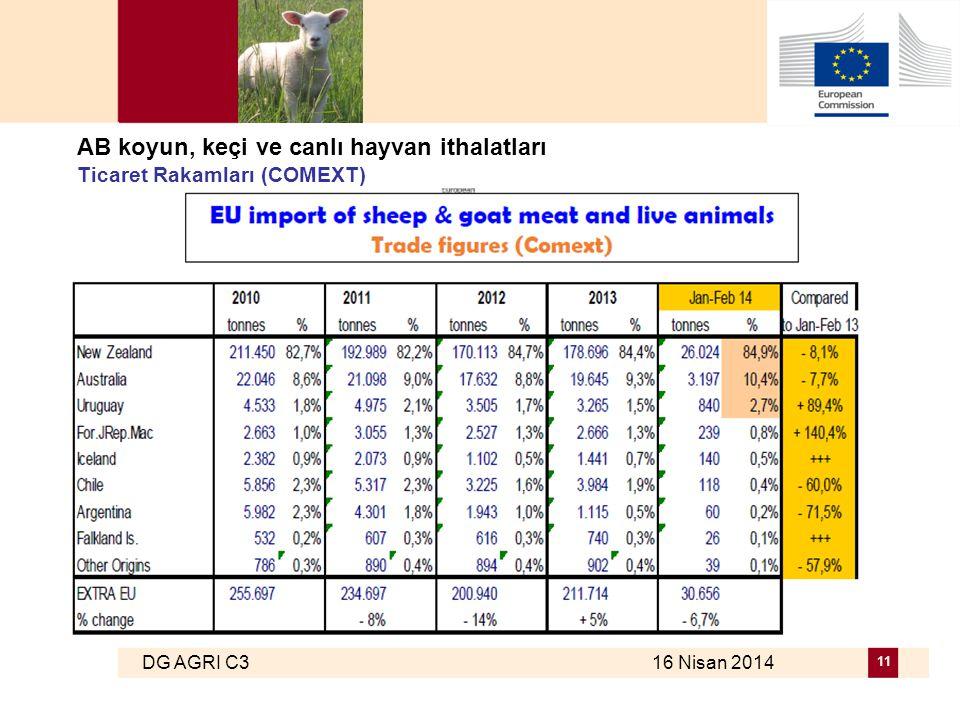 DG AGRI C3 16 Nisan 2014 11 AB koyun, keçi ve canlı hayvan ithalatları Ticaret Rakamları (COMEXT)