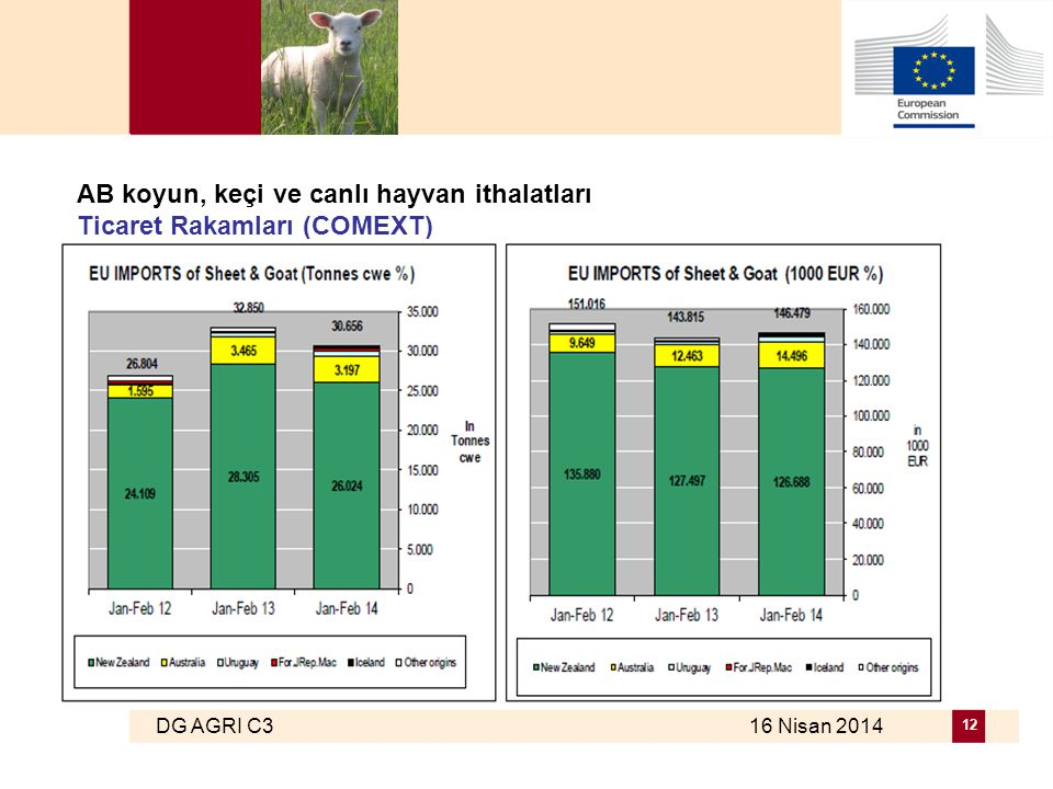 DG AGRI C3 16 Nisan 2014 12 AB koyun, keçi ve canlı hayvan ithalatları Ticaret Rakamları (COMEXT)