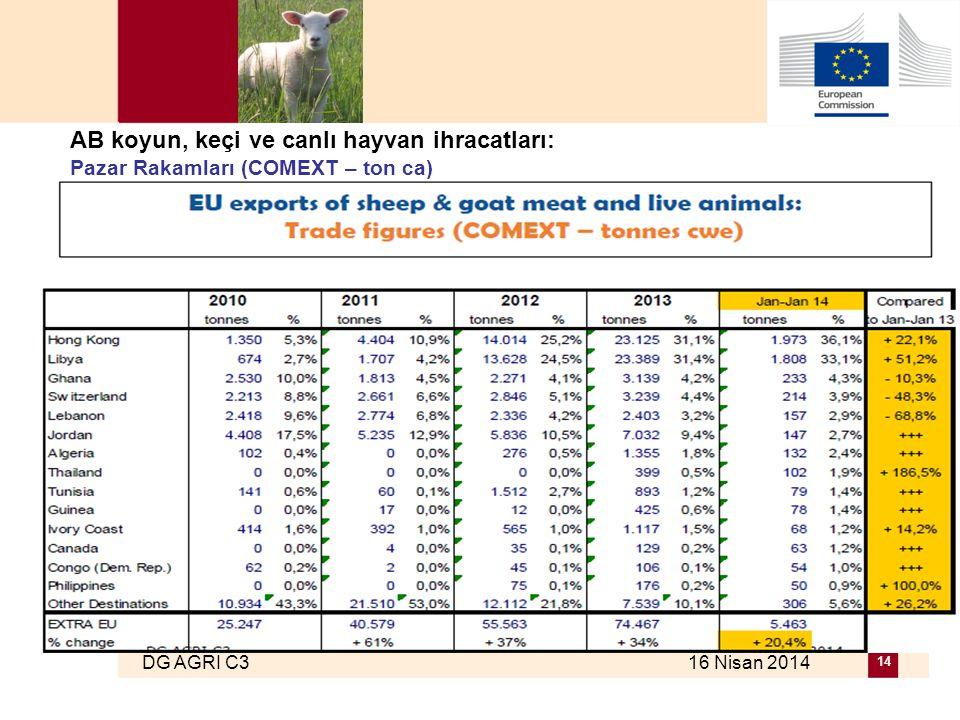 DG AGRI C3 16 Nisan 2014 14 AB koyun, keçi ve canlı hayvan ihracatları: Pazar Rakamları (COMEXT – ton ca)
