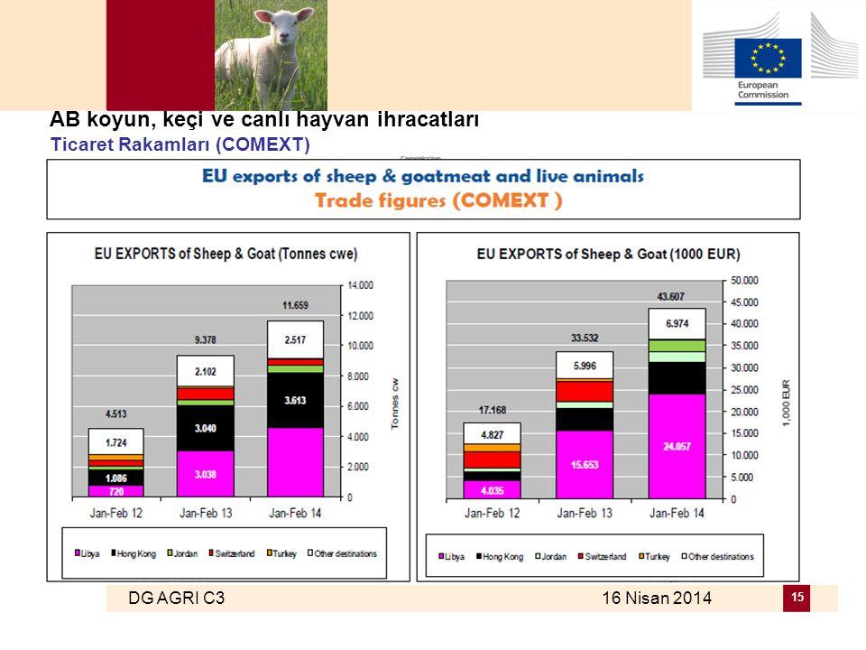DG AGRI C3 16 Nisan 2014 15 AB koyun, keçi ve canlı hayvan ihracatları Ticaret Rakamları (COMEXT)