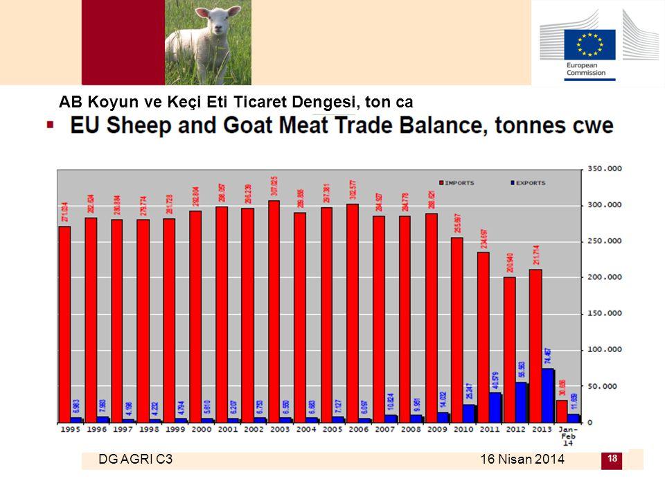 DG AGRI C3 16 Nisan 2014 18 AB Koyun ve Keçi Eti Ticaret Dengesi, ton ca
