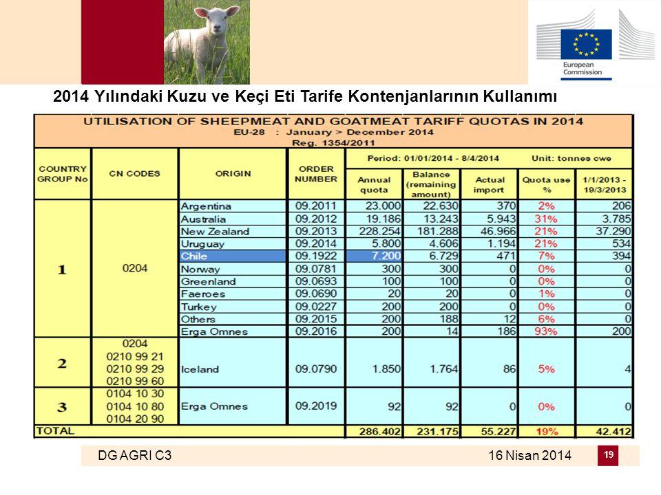 DG AGRI C3 16 Nisan 2014 19 2014 Yılındaki Kuzu ve Keçi Eti Tarife Kontenjanlarının Kullanımı