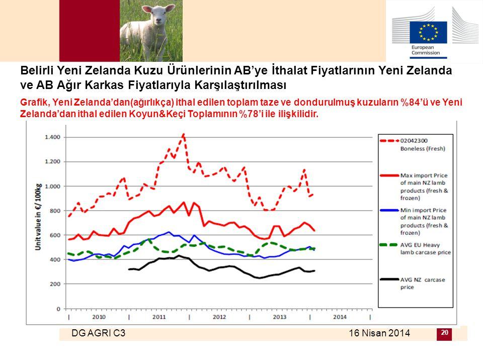 DG AGRI C3 16 Nisan 2014 20 Belirli Yeni Zelanda Kuzu Ürünlerinin AB'ye İthalat Fiyatlarının Yeni Zelanda ve AB Ağır Karkas Fiyatlarıyla Karşılaştırılması Grafik, Yeni Zelanda'dan(ağırlıkça) ithal edilen toplam taze ve dondurulmuş kuzuların %84'ü ve Yeni Zelanda'dan ithal edilen Koyun&Keçi Toplamının %78'i ile ilişkilidir.