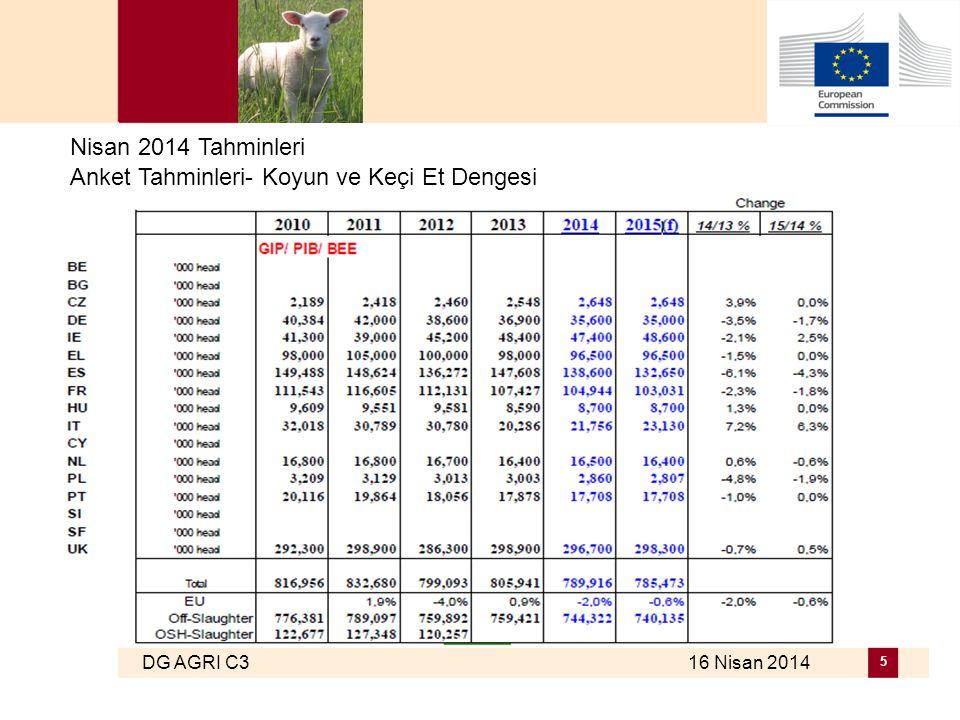 DG AGRI C3 16 Nisan 2014 5 Nisan 2014 Tahminleri Anket Tahminleri- Koyun ve Keçi Et Dengesi
