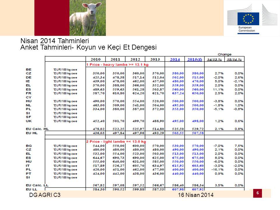 DG AGRI C3 16 Nisan 2014 6 Nisan 2014 Tahminleri Anket Tahminleri- Koyun ve Keçi Et Dengesi