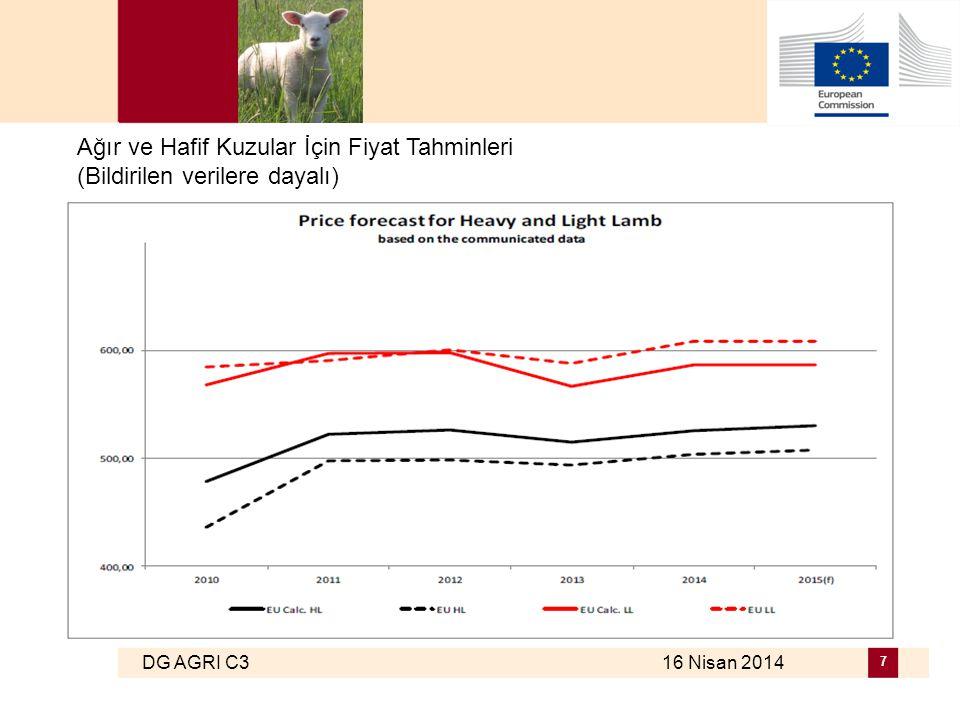DG AGRI C3 16 Nisan 2014 7 Ağır ve Hafif Kuzular İçin Fiyat Tahminleri (Bildirilen verilere dayalı)