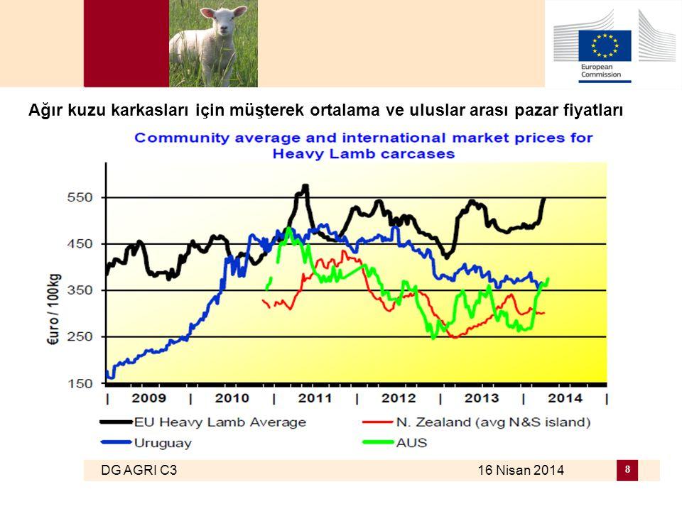 DG AGRI C3 16 Nisan 2014 8 Ağır kuzu karkasları için müşterek ortalama ve uluslar arası pazar fiyatları
