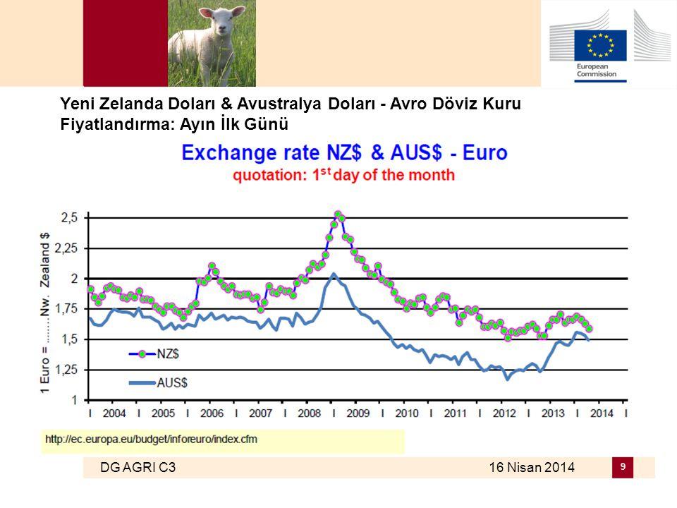 DG AGRI C3 16 Nisan 2014 9 Yeni Zelanda Doları & Avustralya Doları - Avro Döviz Kuru Fiyatlandırma: Ayın İlk Günü
