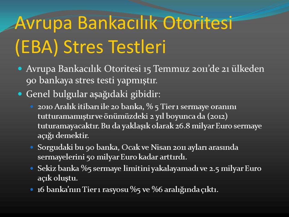 Avrupa Bankacılık Otoritesi (EBA) Stres Testleri Avrupa Bankacılık Otoritesi 15 Temmuz 2011'de 21 ülkeden 90 bankaya stres testi yapmıştır.