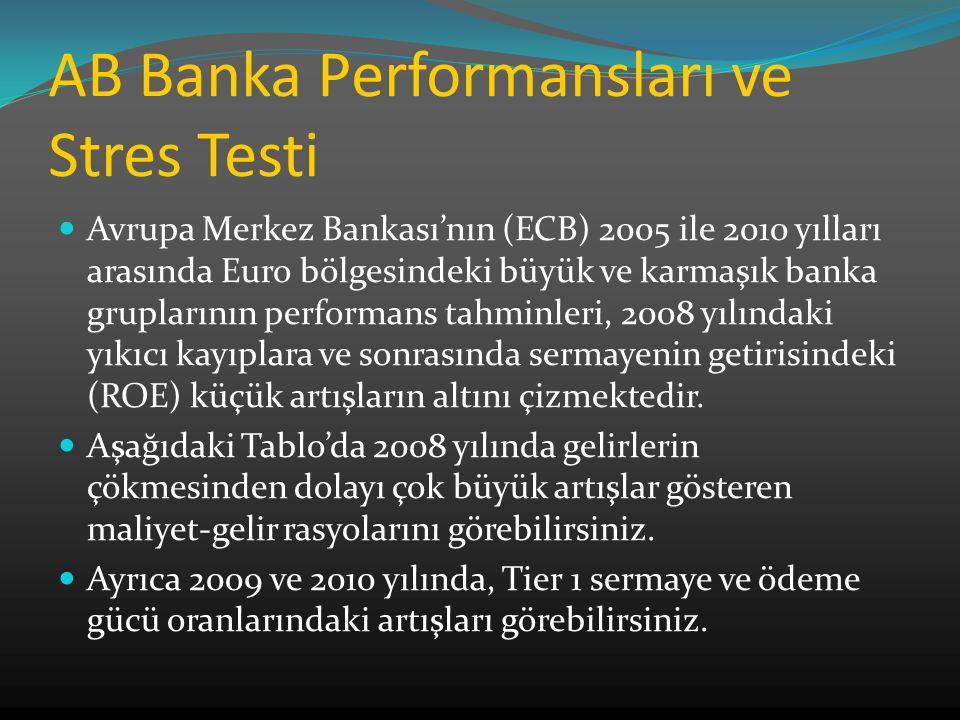 AB Banka Performansları ve Stres Testi Avrupa Merkez Bankası'nın (ECB) 2005 ile 2010 yılları arasında Euro bölgesindeki büyük ve karmaşık banka gruplarının performans tahminleri, 2008 yılındaki yıkıcı kayıplara ve sonrasında sermayenin getirisindeki (ROE) küçük artışların altını çizmektedir.