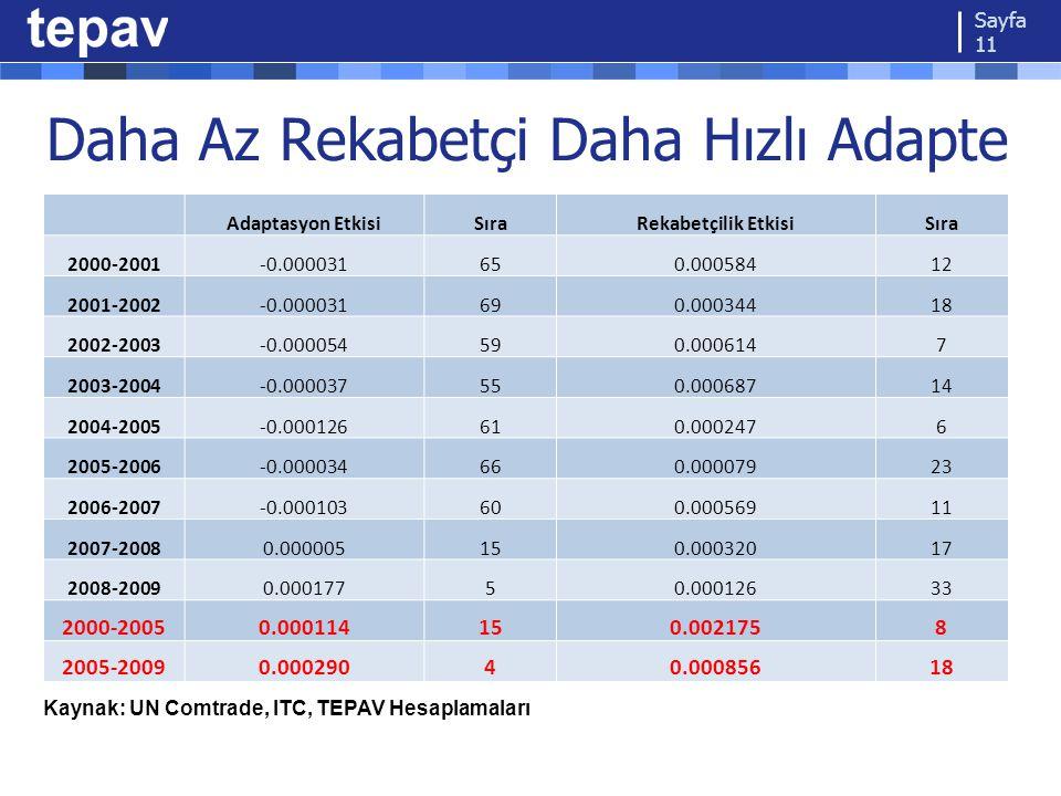 Daha Az Rekabetçi Daha Hızlı Adapte Sayfa 11 Adaptasyon EtkisiSıraRekabetçilik EtkisiSıra 2000-2001-0.000031650.00058412 2001-2002-0.000031690.0003441