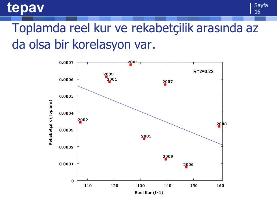 Toplamda reel kur ve rekabetçilik arasında az da olsa bir korelasyon var. Sayfa 16 R^2=0.22
