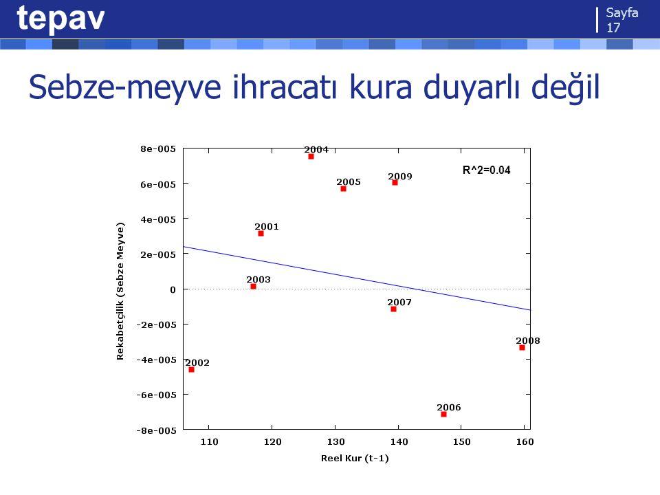 Sebze-meyve ihracatı kura duyarlı değil Sayfa 17 R^2=0.04