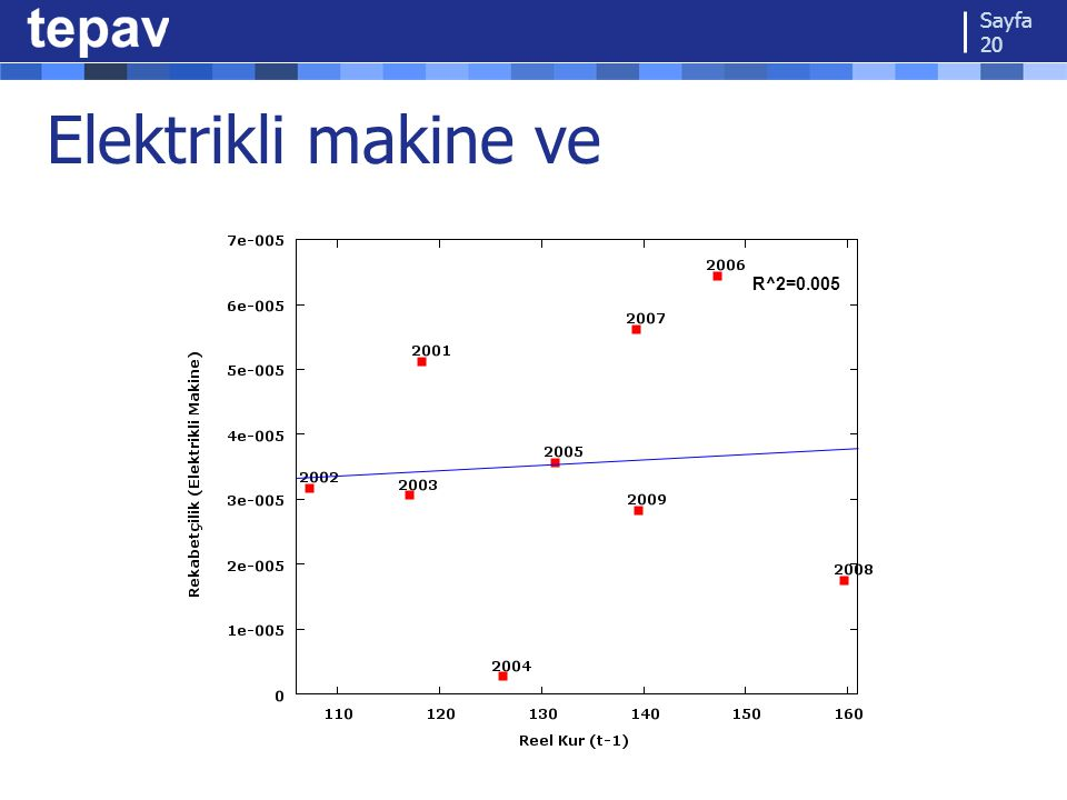 Elektrikli makine ve Sayfa 20 R^2=0.005