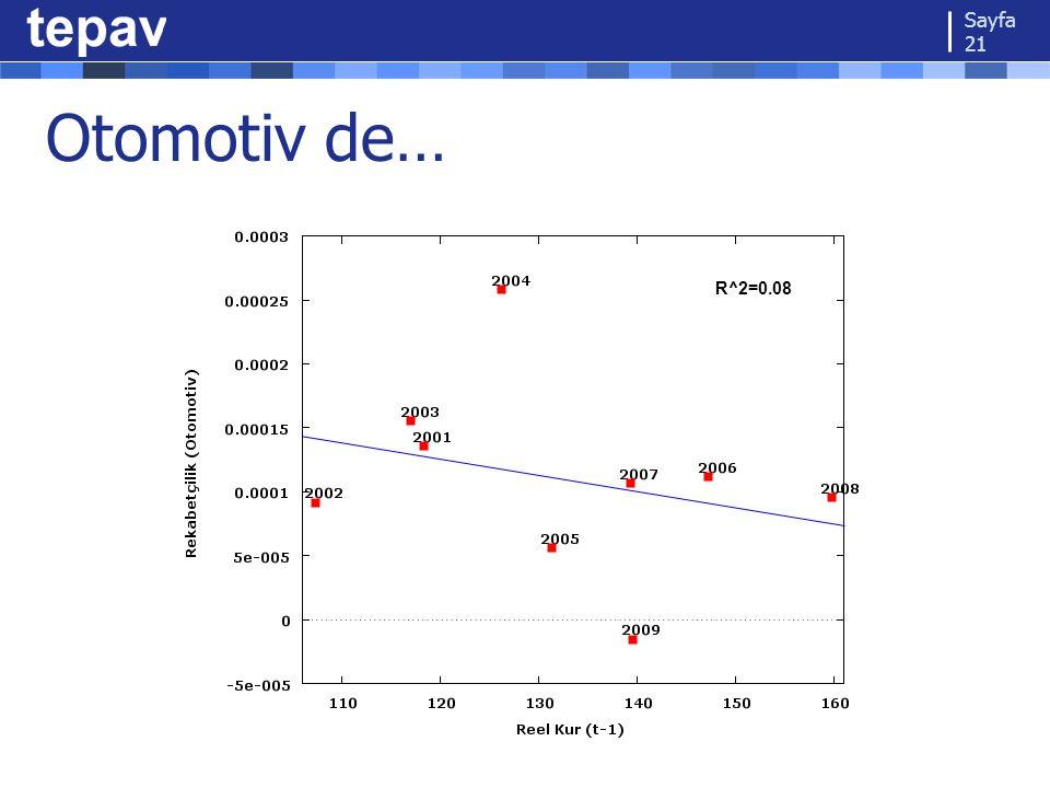 Otomotiv de… Sayfa 21 R^2=0.08