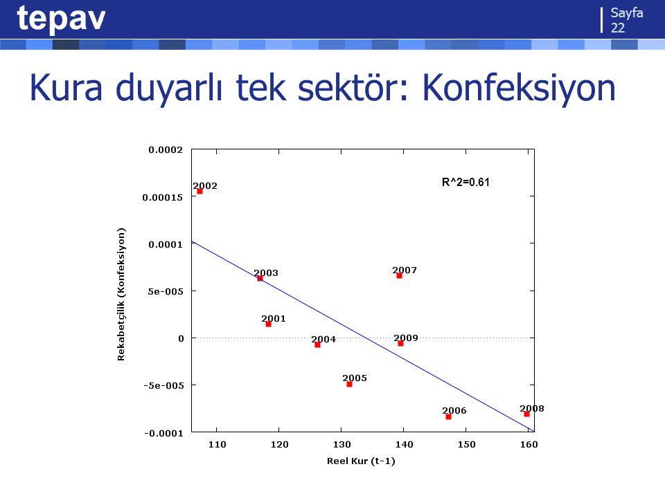 Kura duyarlı tek sektör: Konfeksiyon Sayfa 22 R^2=0.61