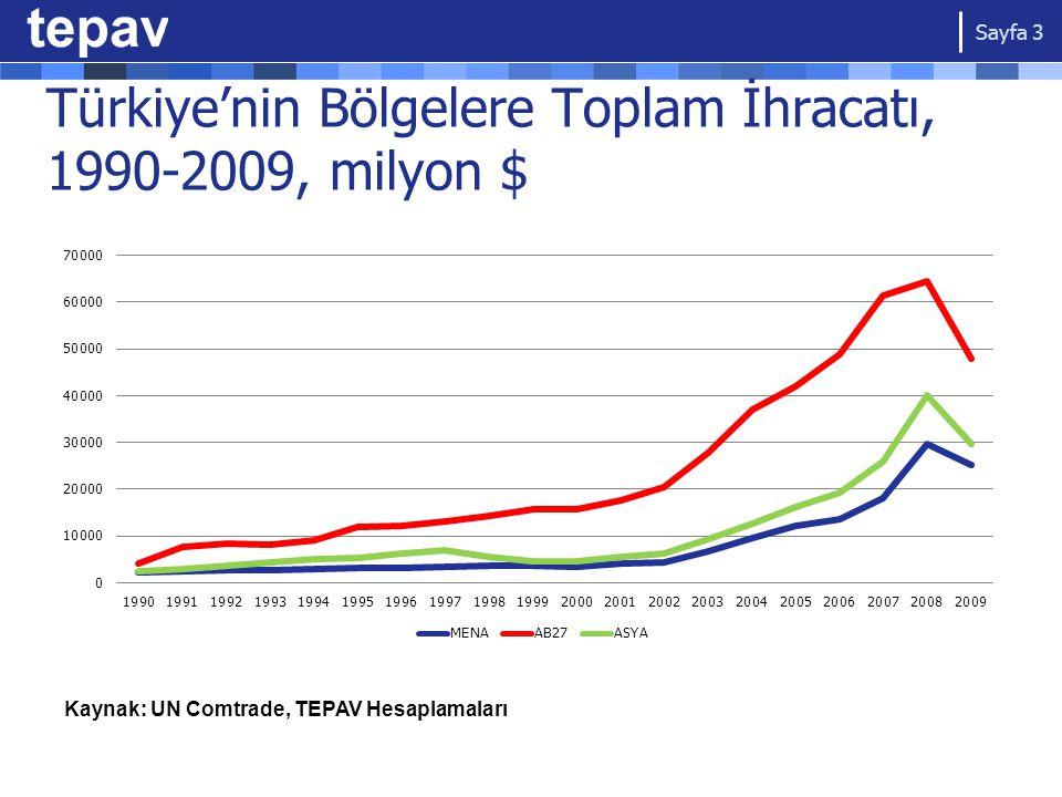 Türkiye'nin Bölgelere Toplam İhracatı, 1990-2009, milyon $ Sayfa 3 Kaynak: UN Comtrade, TEPAV Hesaplamaları