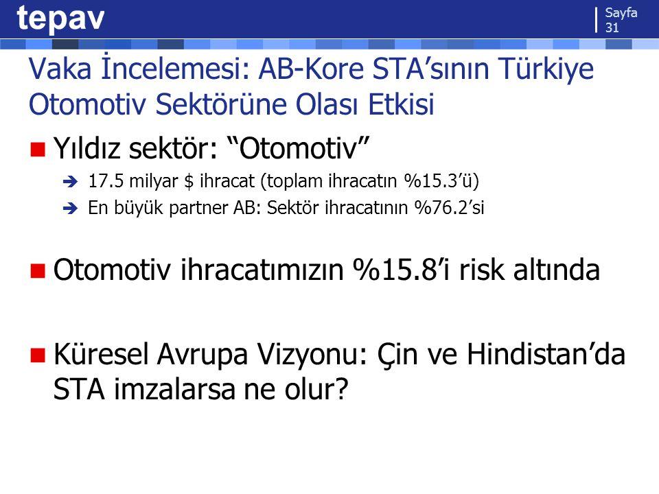 """Vaka İncelemesi: AB-Kore STA'sının Türkiye Otomotiv Sektörüne Olası Etkisi Yıldız sektör: """"Otomotiv""""  17.5 milyar $ ihracat (toplam ihracatın %15.3'ü"""
