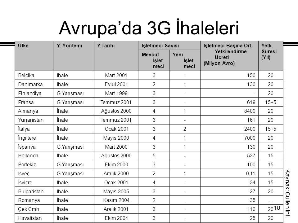 10 Avrupa'da 3G İhaleleri ÜlkeY. YöntemiY.Tarihiİşletmeci Sayısıİşletmeci Başına Ort. Yetkilendirme Ücreti (Milyon Avro) Yetk. Süresi (Yıl) Mevcut İşl