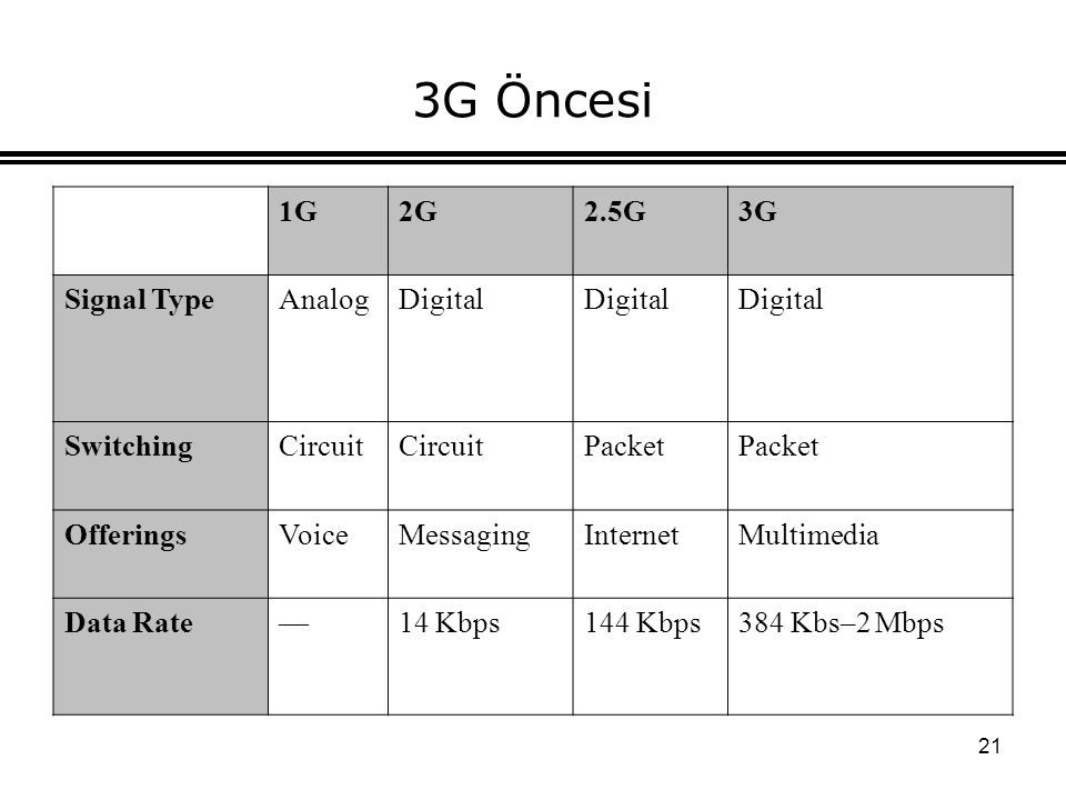 21 3G Öncesi 1G2G2.5G3G Signal TypeAnalogDigital SwitchingCircuit Packet OfferingsVoiceMessagingInternetMultimedia Data Rate—14 Kbps144 Kbps384 Kbs–2 Mbps