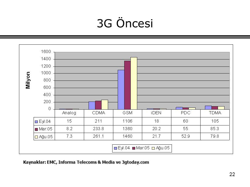 22 3G Öncesi Kaynaklar: EMC, Informa Telecoms & Media ve 3gtoday.com