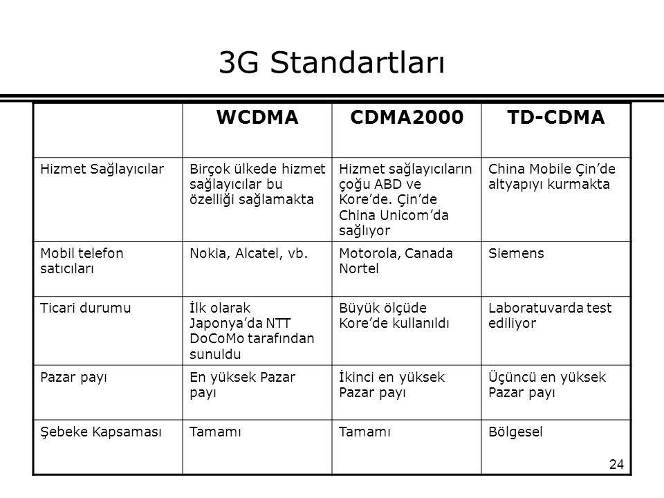 24 3G Standartları WCDMACDMA2000TD-CDMA Hizmet SağlayıcılarBirçok ülkede hizmet sağlayıcılar bu özelliği sağlamakta Hizmet sağlayıcıların çoğu ABD ve Kore'de.