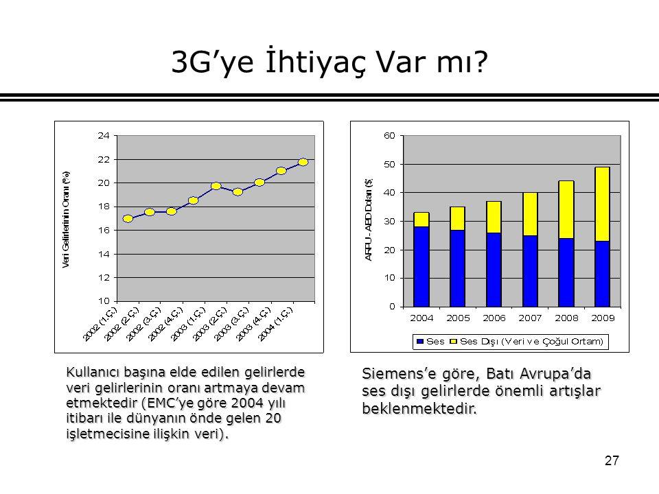 27 3G'ye İhtiyaç Var mı? Kullanıcı başına elde edilen gelirlerde veri gelirlerinin oranı artmaya devam etmektedir (EMC'ye göre 2004 yılı itibarı ile d