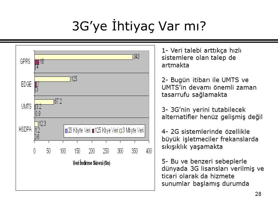 28 3G'ye İhtiyaç Var mı? 1- Veri talebi arttıkça hızlı sistemlere olan talep de artmakta 2- Bugün itibarı ile UMTS ve UMTS'in devamı önemli zaman tasa