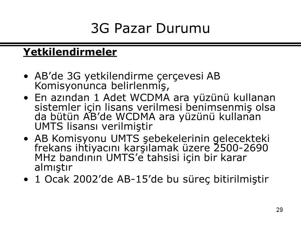 29 3G Pazar Durumu Yetkilendirmeler AB'de 3G yetkilendirme çerçevesi AB Komisyonunca belirlenmiş, En azından 1 Adet WCDMA ara yüzünü kullanan sistemler için lisans verilmesi benimsenmiş olsa da bütün AB'de WCDMA ara yüzünü kullanan UMTS lisansı verilmiştir AB Komisyonu UMTS şebekelerinin gelecekteki frekans ihtiyacını karşılamak üzere 2500-2690 MHz bandının UMTS'e tahsisi için bir karar almıştır 1 Ocak 2002'de AB-15'de bu süreç bitirilmiştir