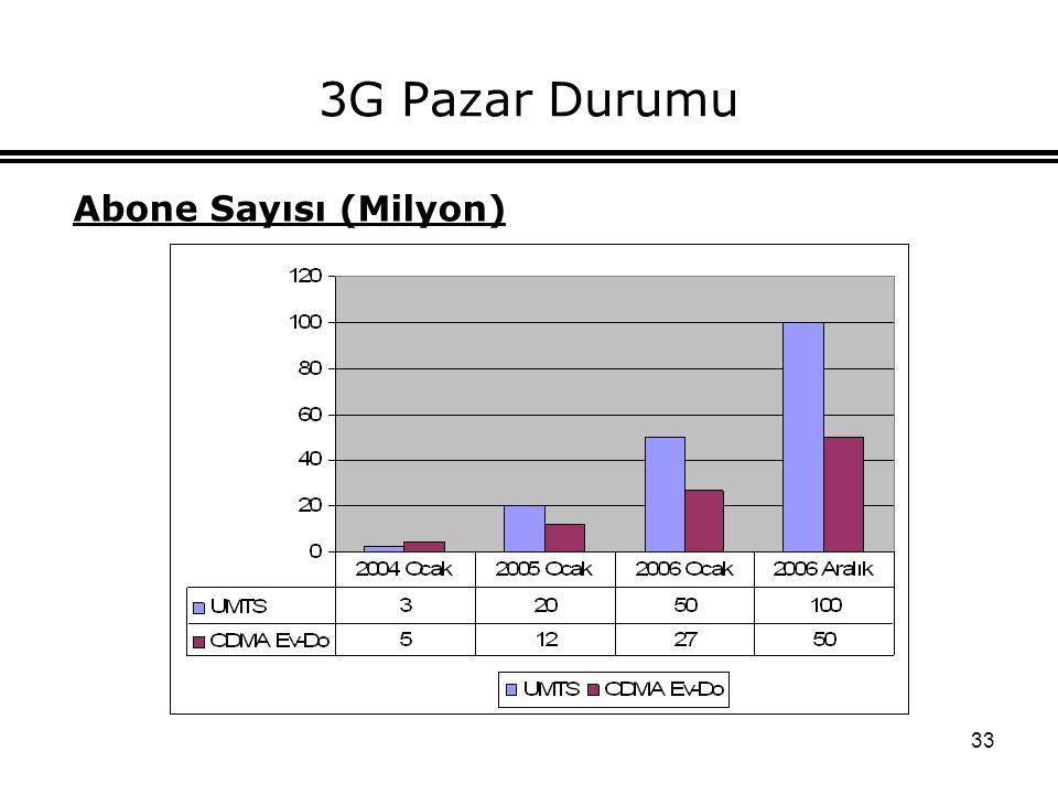 33 3G Pazar Durumu Abone Sayısı (Milyon)