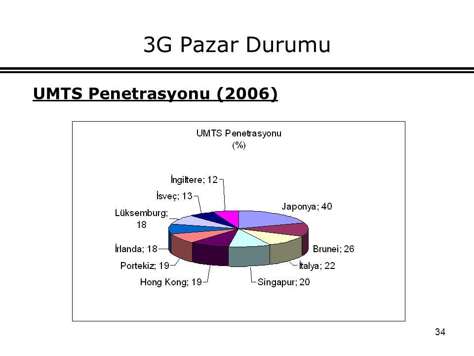 34 3G Pazar Durumu UMTS Penetrasyonu (2006)
