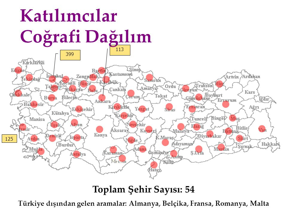 Toplam Şehir Sayısı: 54 Türkiye dışından gelen aramalar: Almanya, Belçika, Fransa, Romanya, Malta 399 125 113 Katılımcılar Coğrafi Dağılım