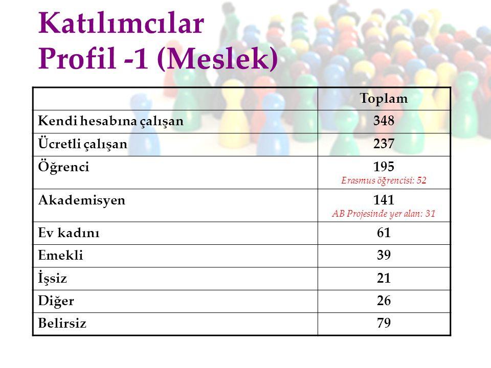 Toplam Kendi hesabına çalışan348 Ücretli çalışan237 Öğrenci 195 Erasmus öğrencisi: 52 Akademisyen 141 AB Projesinde yer alan: 31 Ev kadını61 Emekli39 İşsiz21 Diğer26 Belirsiz79 Katılımcılar Profil -1 (Meslek)