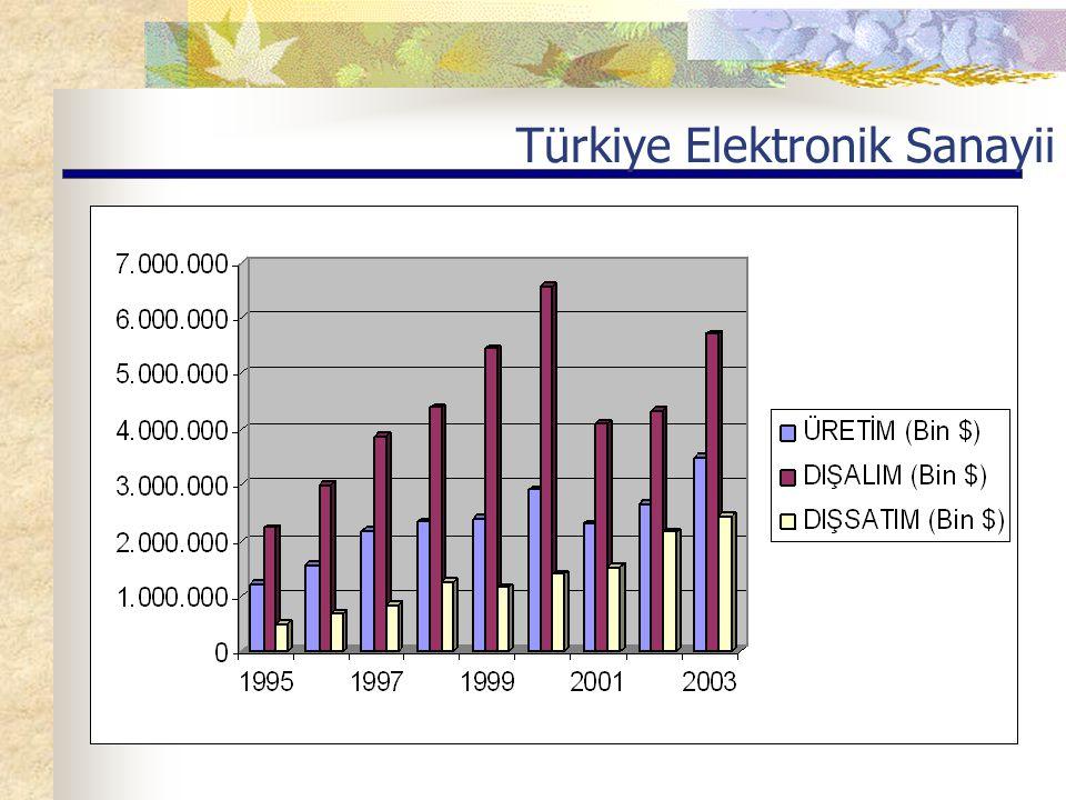 Türkiye Elektronik Sanayii