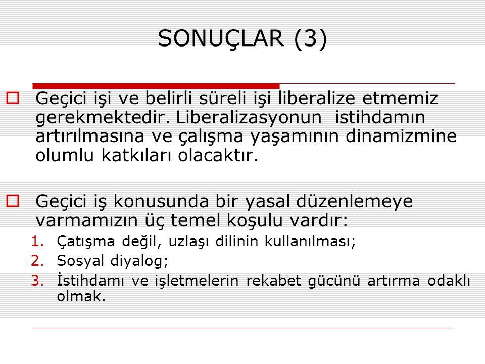 SONUÇLAR (3)  Geçici işi ve belirli süreli işi liberalize etmemiz gerekmektedir. Liberalizasyonun istihdamın artırılmasına ve çalışma yaşamının dinam