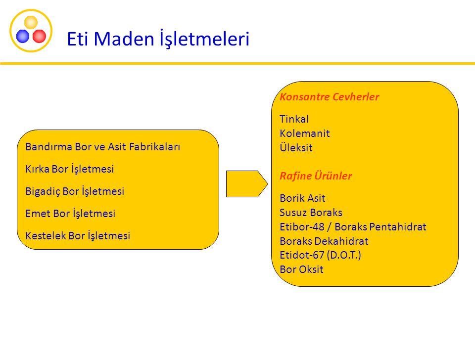 Yapılan Çalışmalar Bu konu uzun süre tartışıldı  Eti Maden IMA altında yer alan Avrupa Bor Birliği'ne (EBA) üye bir kuruluştur.