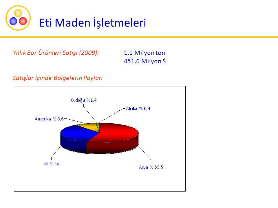 Yıllık Bor Ürünleri Satışı (2009): 1,1 Milyon ton 451,6 Milyon $ Satışlar İçinde Bölgelerin Payları