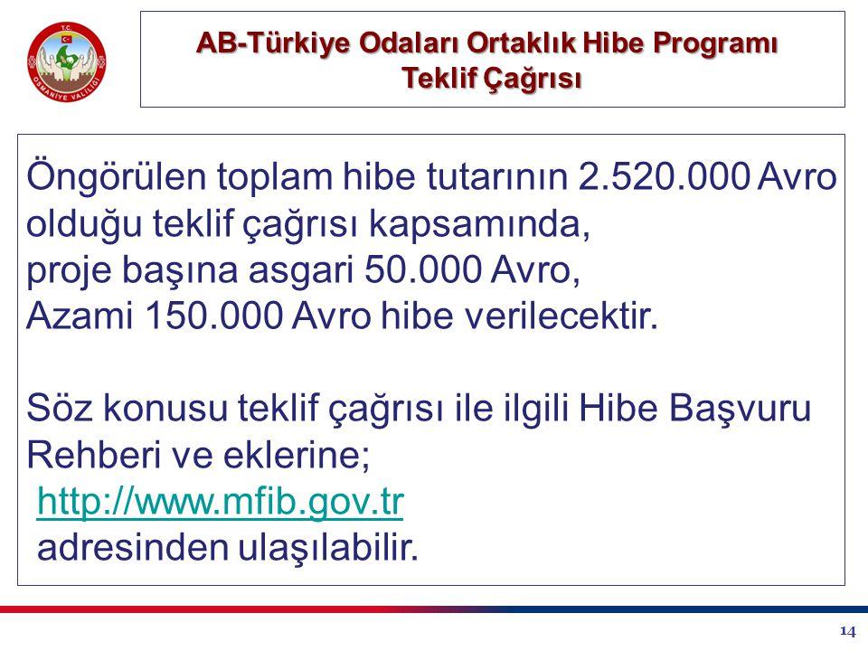 14 AB-Türkiye Odaları Ortaklık Hibe Programı Teklif Çağrısı Öngörülen toplam hibe tutarının 2.520.000 Avro olduğu teklif çağrısı kapsamında, proje başına asgari 50.000 Avro, Azami 150.000 Avro hibe verilecektir.