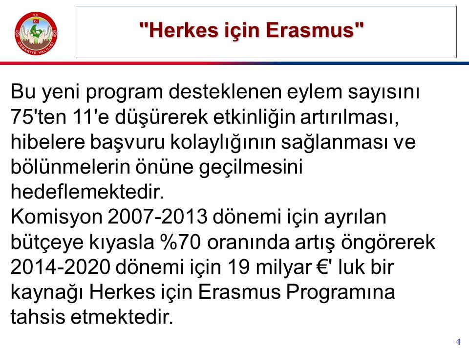 4 Herkes için Erasmus Herkes için Erasmus Bu yeni program desteklenen eylem sayısını 75 ten 11 e düşürerek etkinliğin artırılması, hibelere başvuru kolaylığının sağlanması ve bölünmelerin önüne geçilmesini hedeflemektedir.