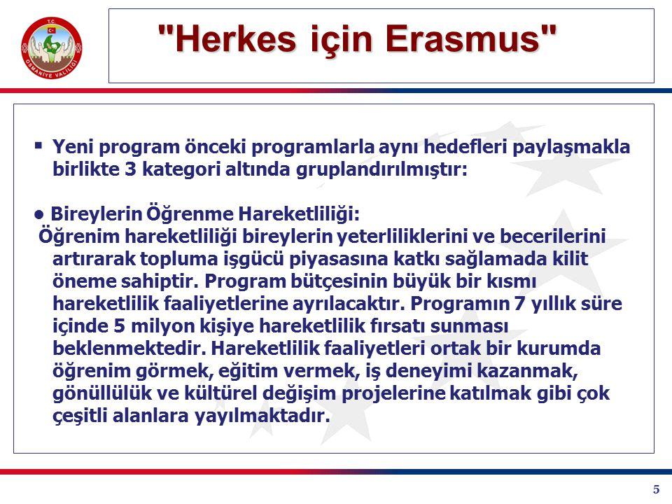 5 Herkes için Erasmus Herkes için Erasmus  Yeni program önceki programlarla aynı hedefleri paylaşmakla birlikte 3 kategori altında gruplandırılmıştır: Bireylerin Öğrenme Hareketliliği: Öğrenim hareketliliği bireylerin yeterliliklerini ve becerilerini artırarak topluma işgücü piyasasına katkı sağlamada kilit öneme sahiptir.
